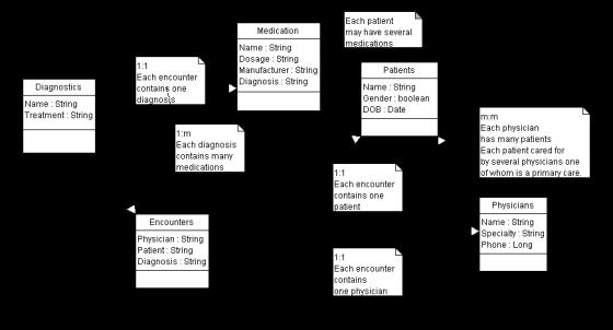 EMR model