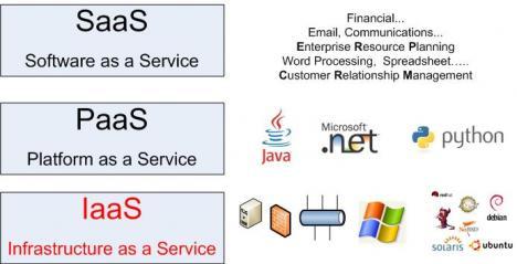 blog-cloud-iaas_0