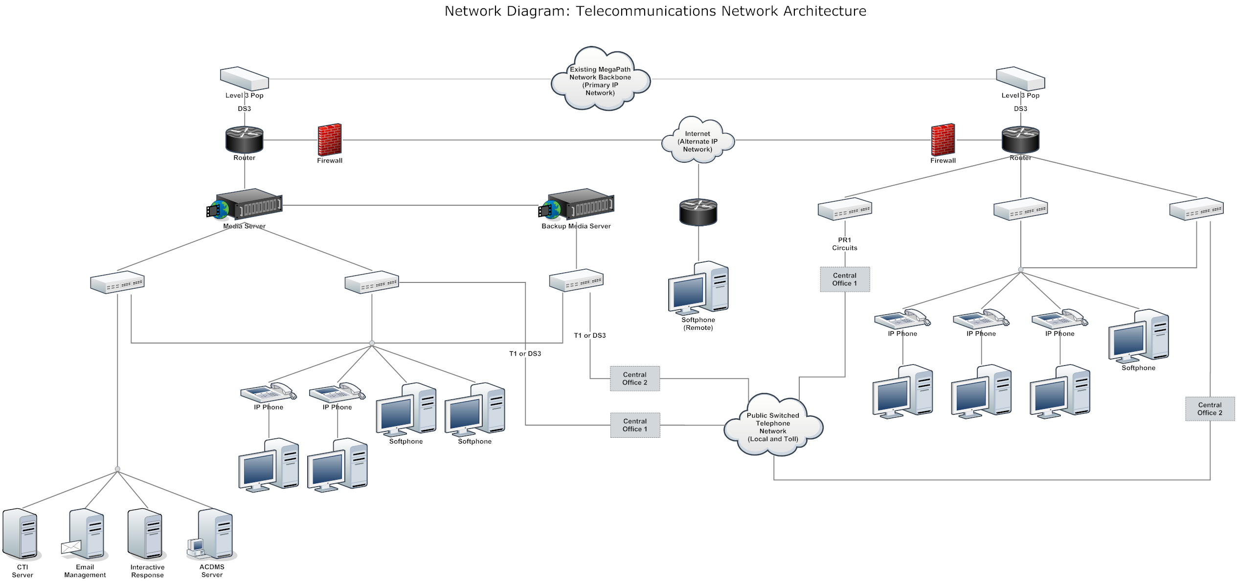 Networking primer for nfv network functions for Home wireless architecture
